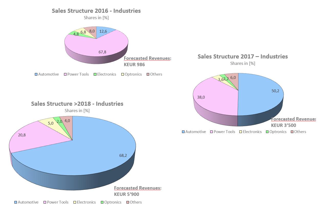 sales_structure