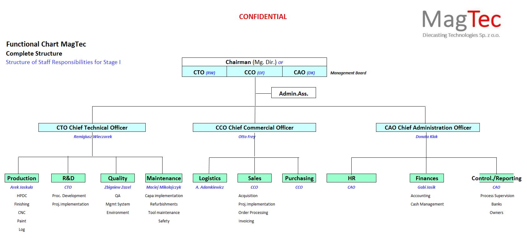 functional_chart